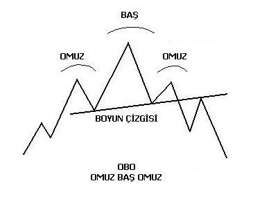 omuz-bas-omuz-formasyonu